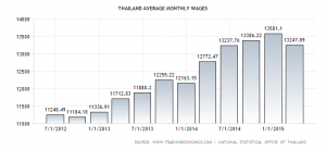 Thailand average wage per month XploreAsia blog