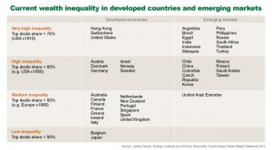 Thailand wealth inequality XploreAsia blog